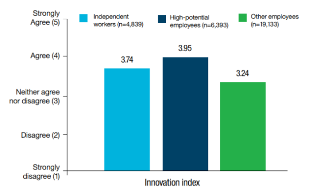 ibm-work-trends-innovation-index