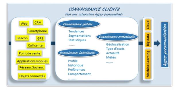 Connaissance client V2