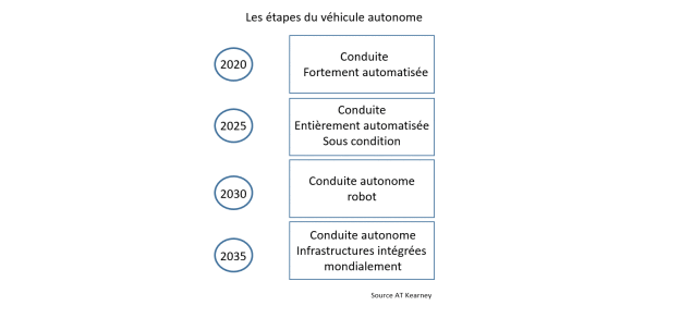 vehicules-autonomes